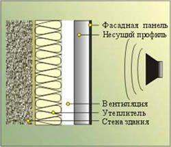 звукоизоляция стен Киров